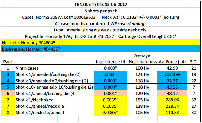 Effects of annealing on neck tension chart.